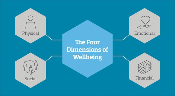 4 dimensions of wellbeing